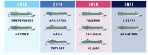 Overzicht renovatie schepen van Royal Caribbean per jaar